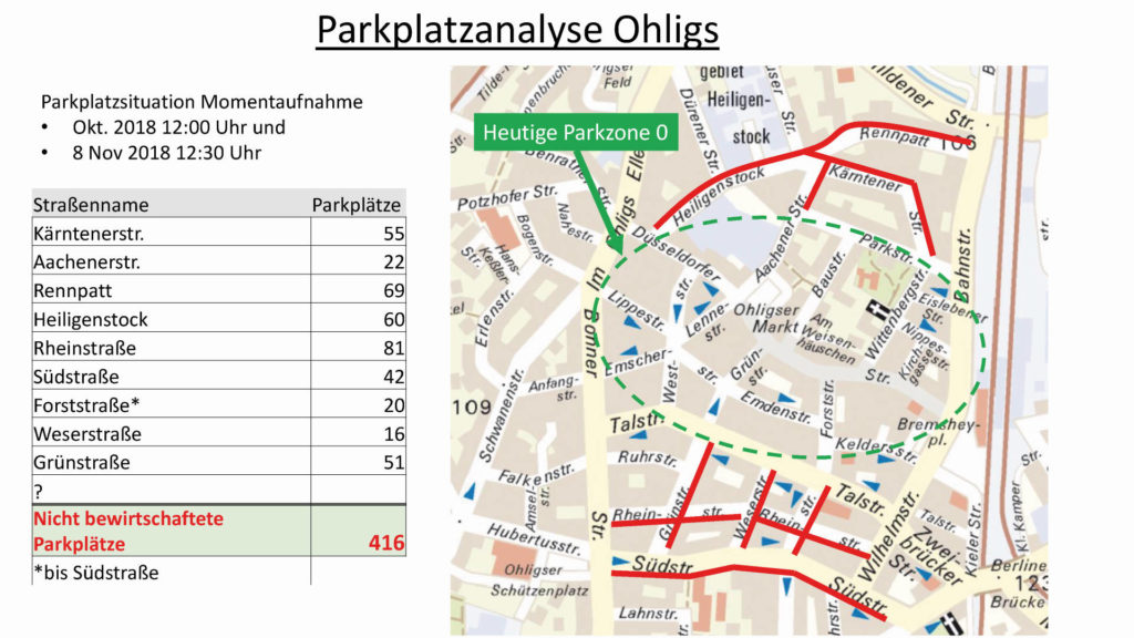 Parkplatzanalyse Ohligs